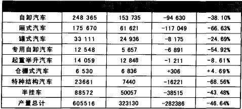 2004年和2005年专用汽车产品产量比较