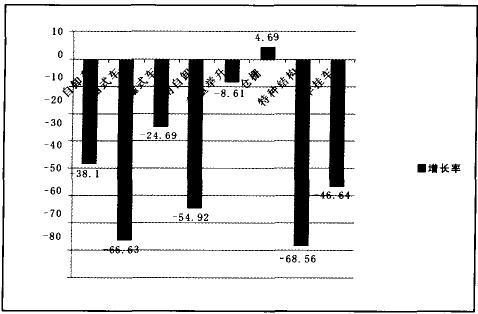 专用车产量增长率