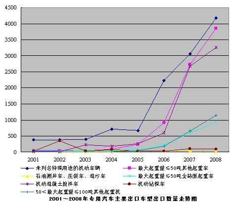 2001~2008年专用汽车主要出口车型出口数量