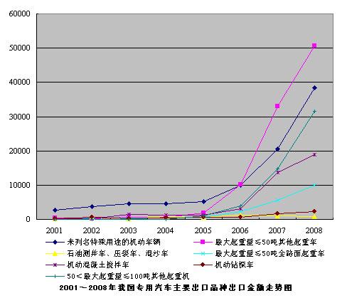 2001~2008年我国专用汽车主要出口品种出口金额