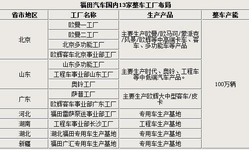 福田汽车整车工厂布局