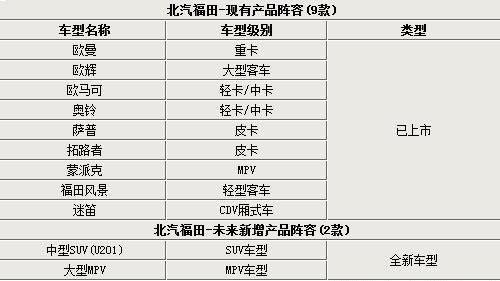 福田汽车现有产品阵容