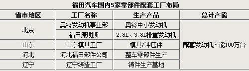 福田汽车在华零部件基地