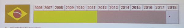 巴西排放标准实施表