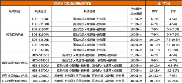 更高效可靠|凯博易控迎接中国公共交通及物流运输电动化加速