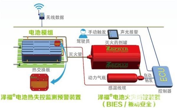 影响中国客车业 哲弗引领客车灭火系统进入智能时代
