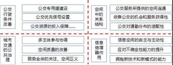 杨东援:公交都市所要追求的是构建摆脱小汽车依赖性的城市