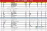 《中国500最具价值品牌》行业第一名:徐工!