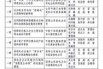 中国重汽获山东省管理创新成果一等奖 精细化管理又进一步